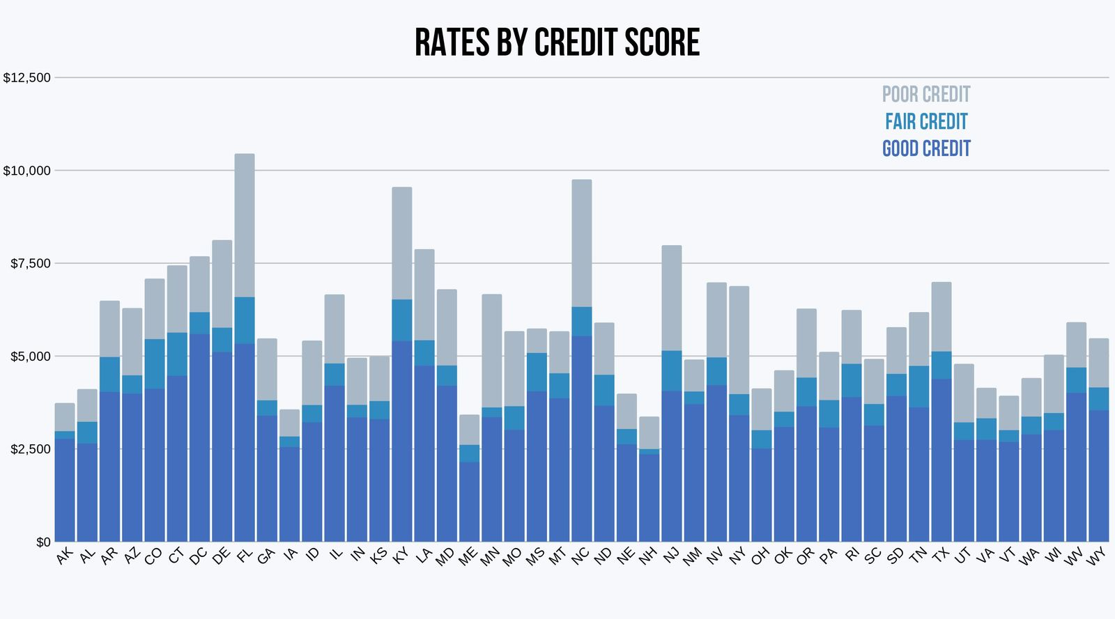 Allstate rate comparison by credit rating