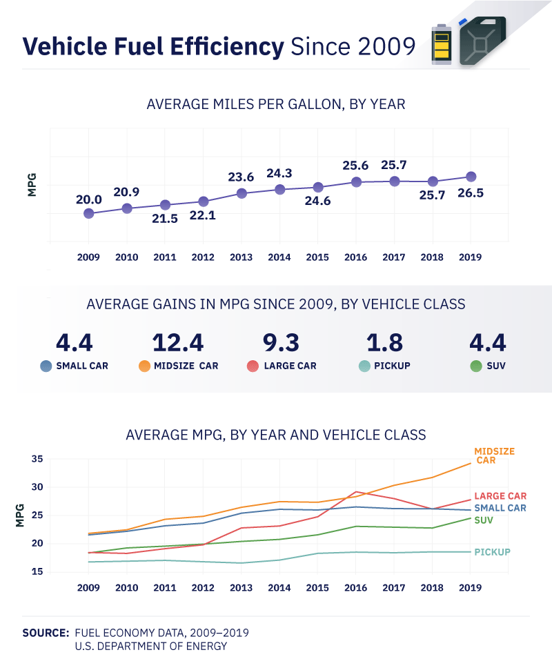 Vehicle Fuel Efficiency Since 2009