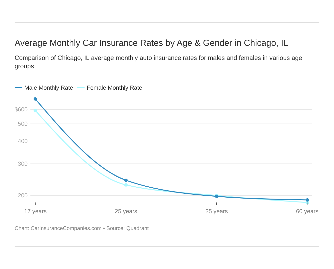 Average Monthly Car Insurance Rates by Age & Gender in Chicago, IL