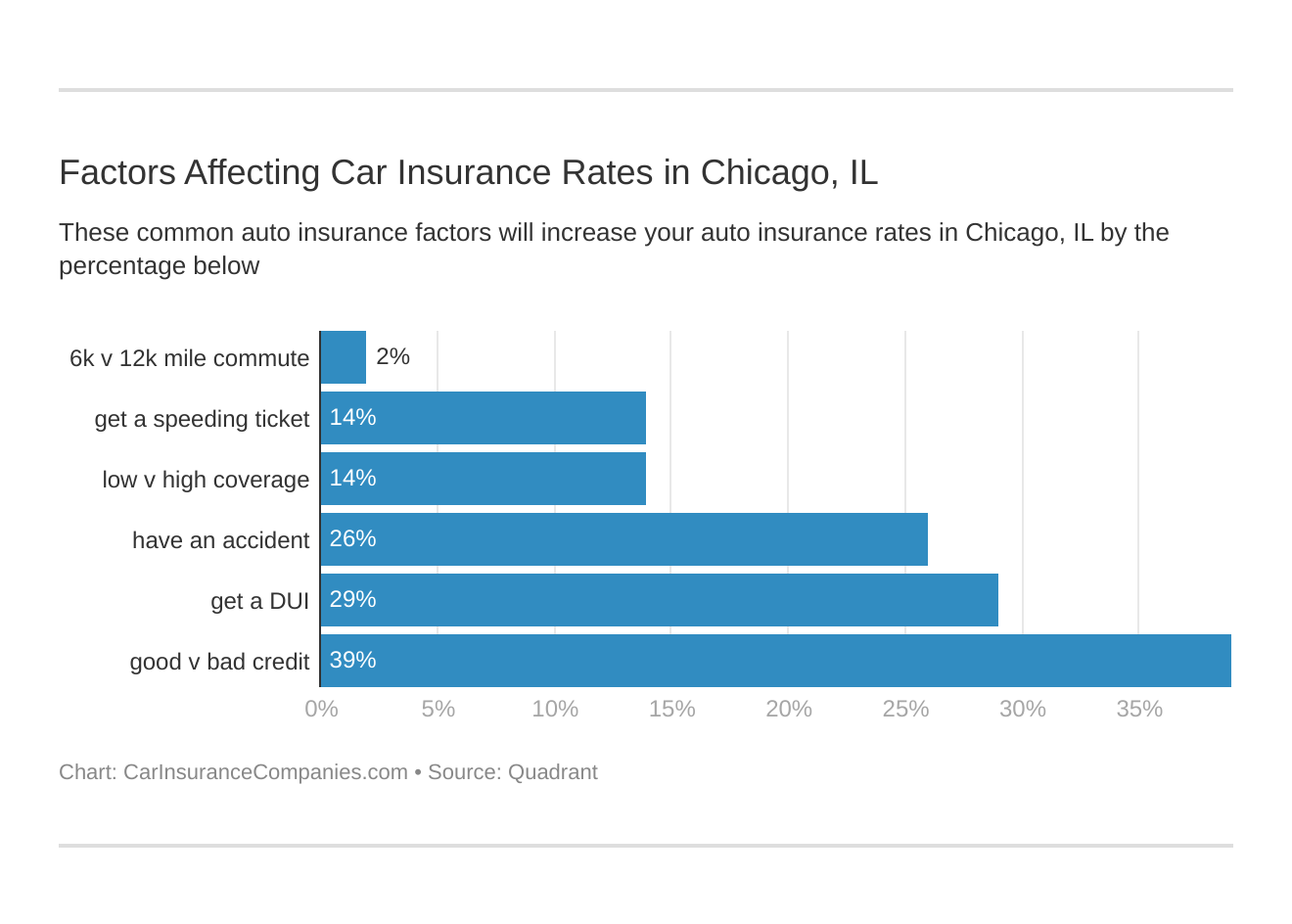 Factors Affecting Car Insurance Rates in Chicago, IL