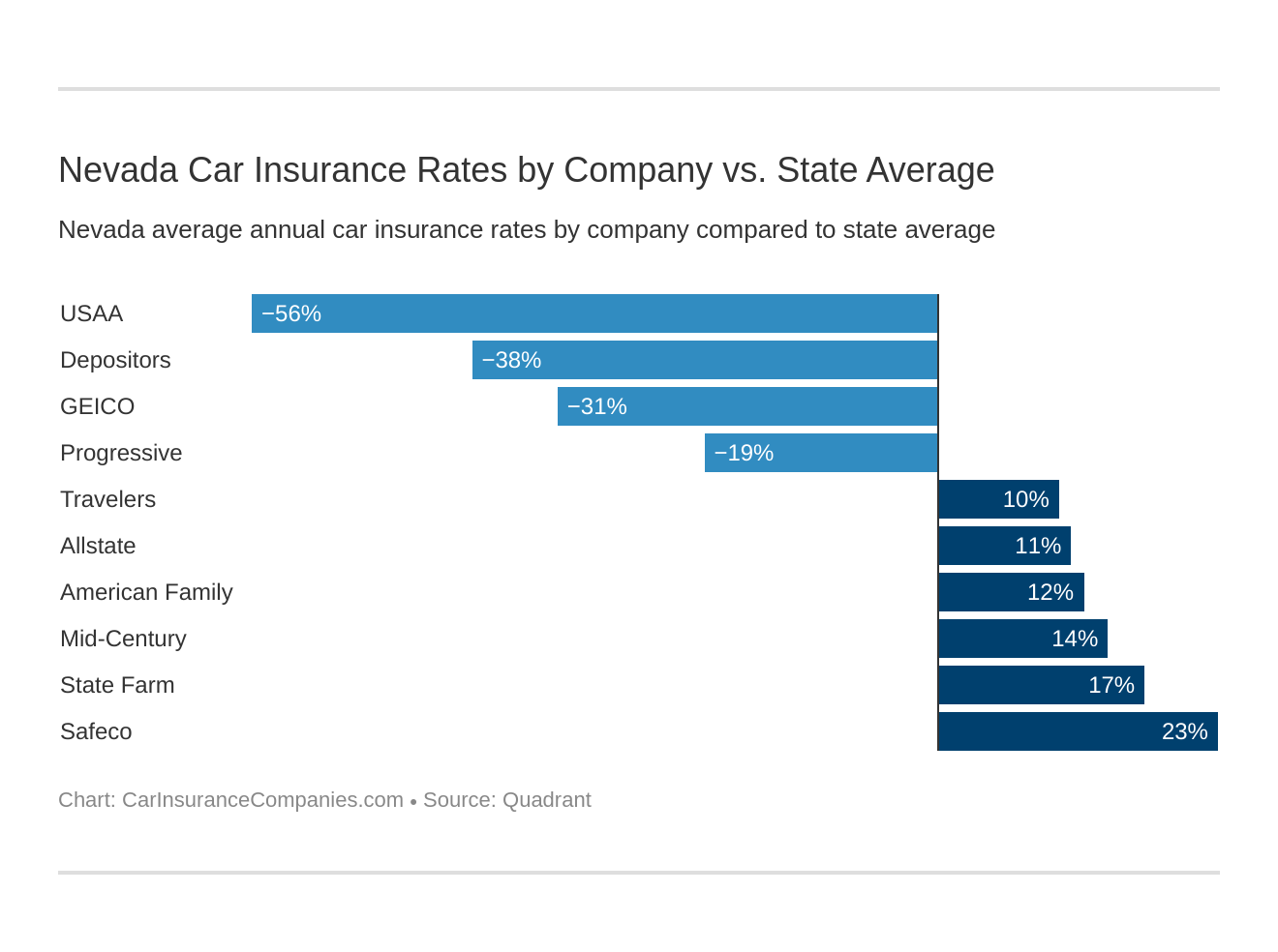 Nevada Car Insurance Rates by Company vs. State Average